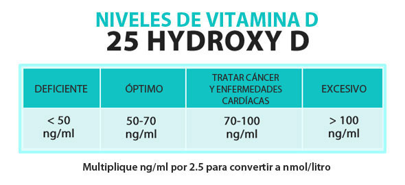 cancer de vejiga y vit. D 4